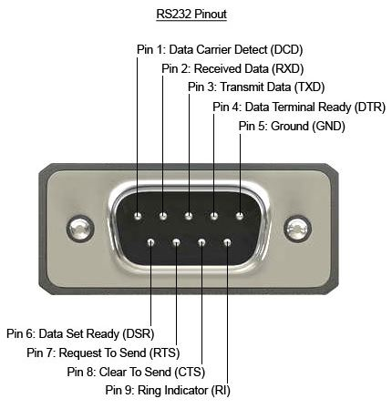 rs232 9 pin pinout 9 pin rs232 pinout explained 9 to 25 pin serial cable pinout 9 pin serial printer cable pinout