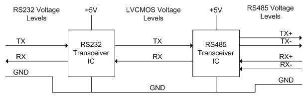 rs232-voltage-levels